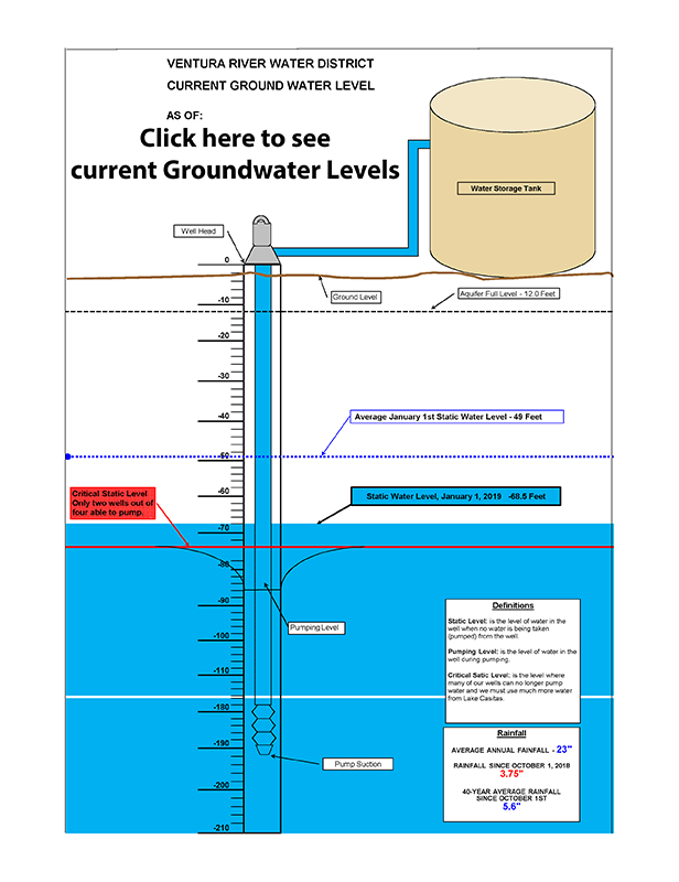Current Ground Water Levels